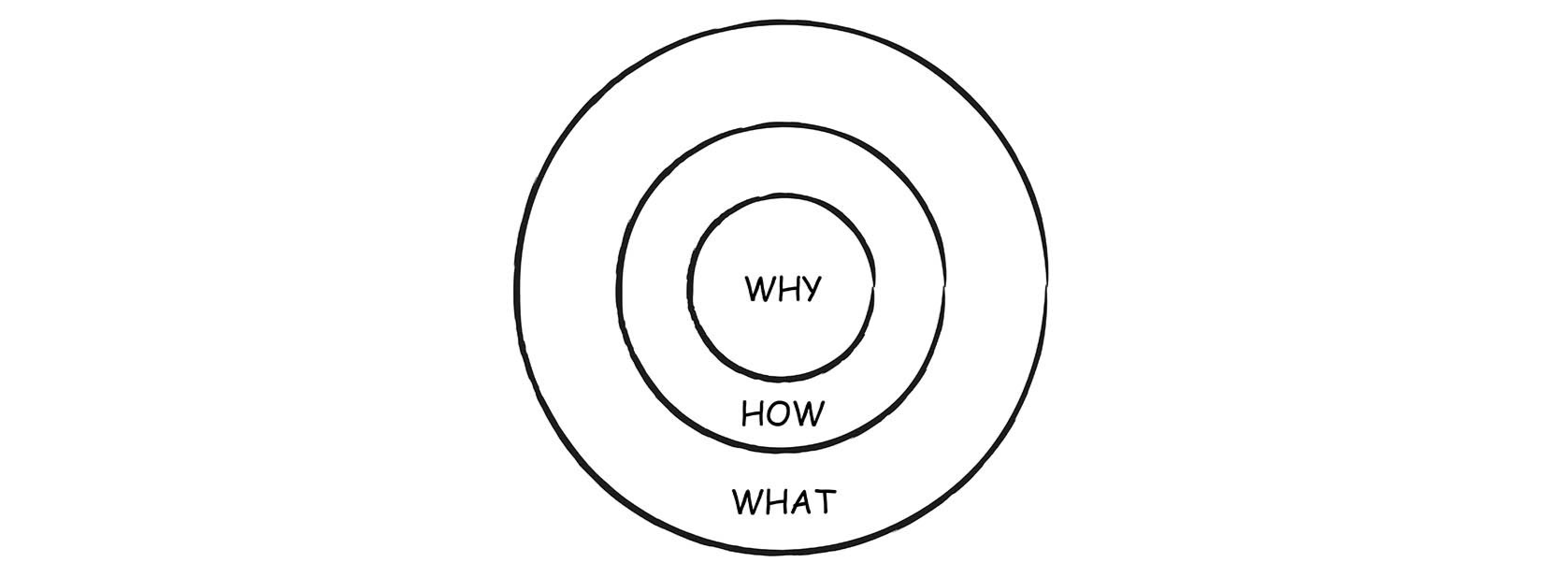 A simple drawing of circles and text