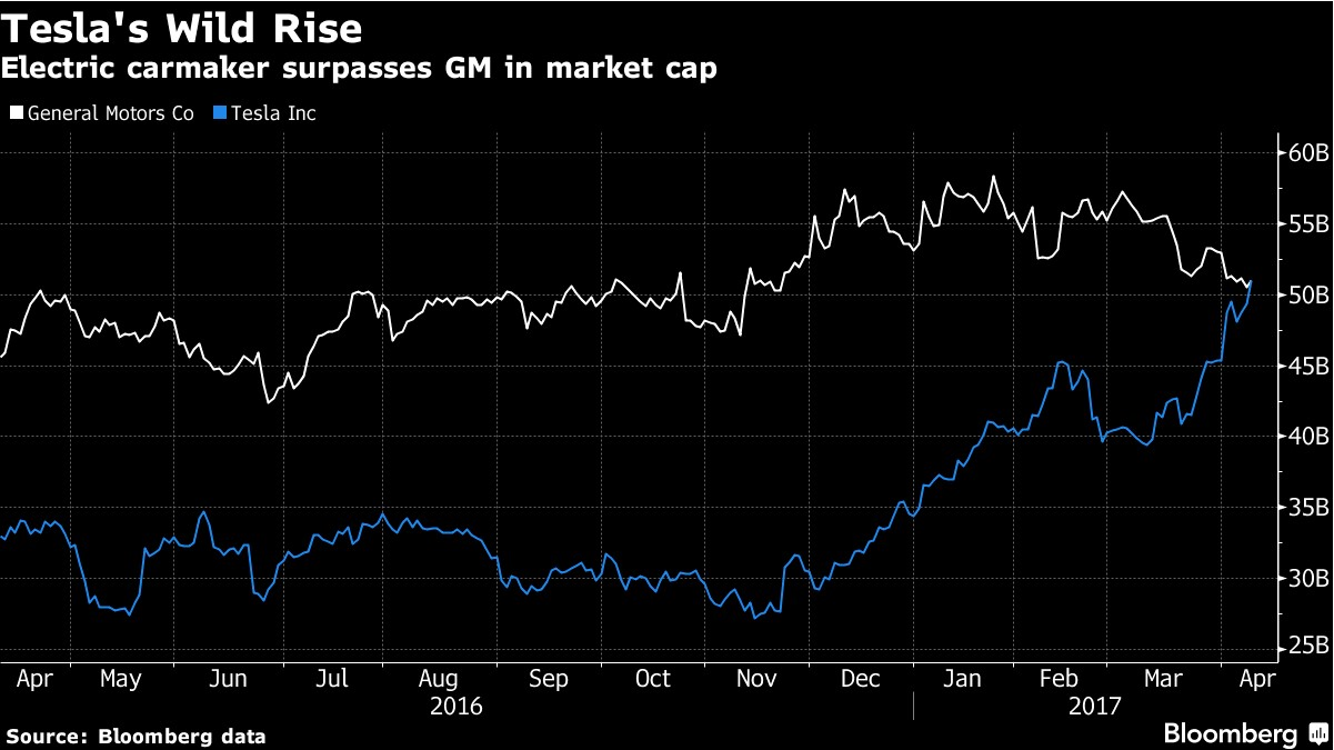 the market value of gm In april 2017 gm's market value was overhauled by tesla's sign up to get more from the economist get 3 free articles per week, daily newsletters and more.