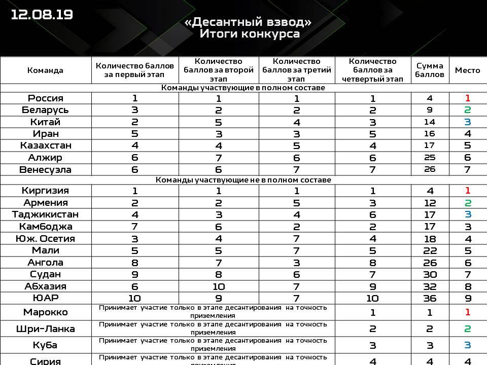 """Participation des FAR aux """"International Army Games 2019""""   5"""