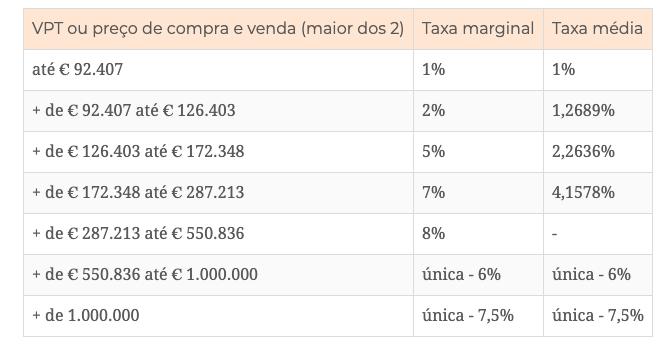 Налоги в португалии на покупку недвижимости isn nice
