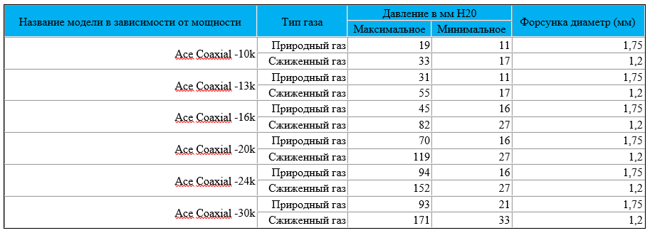 Таблица давления газа котлов Navien Ace Coaxial