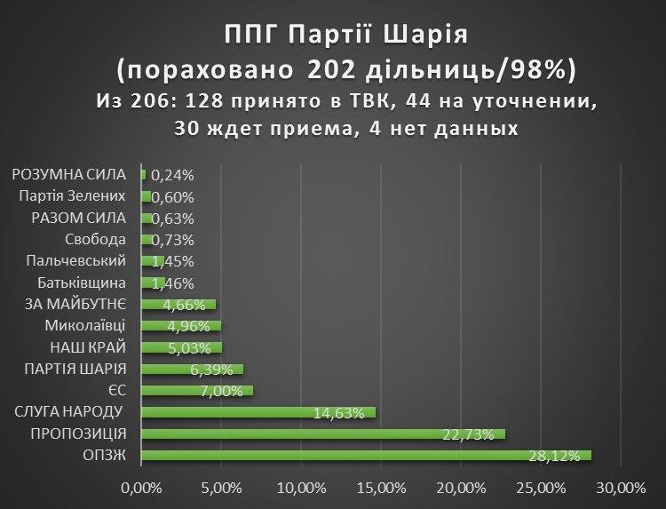 Результаты местных выборов Николаев - фото
