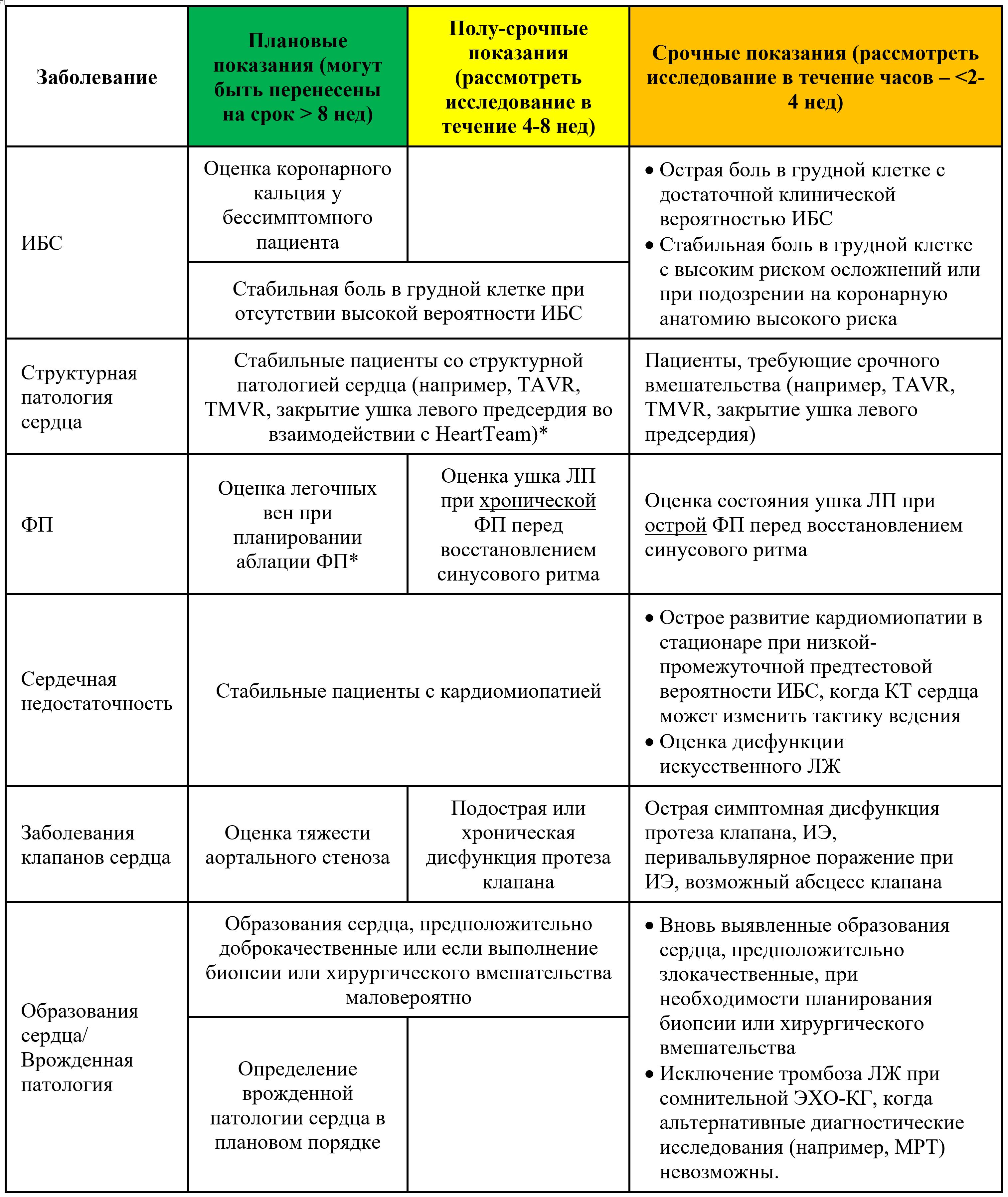 Предложения по срокам выполнения компьютерной томографии сердца при наиболее частых показаниях к исследованию в условиях пандемии COVID-19