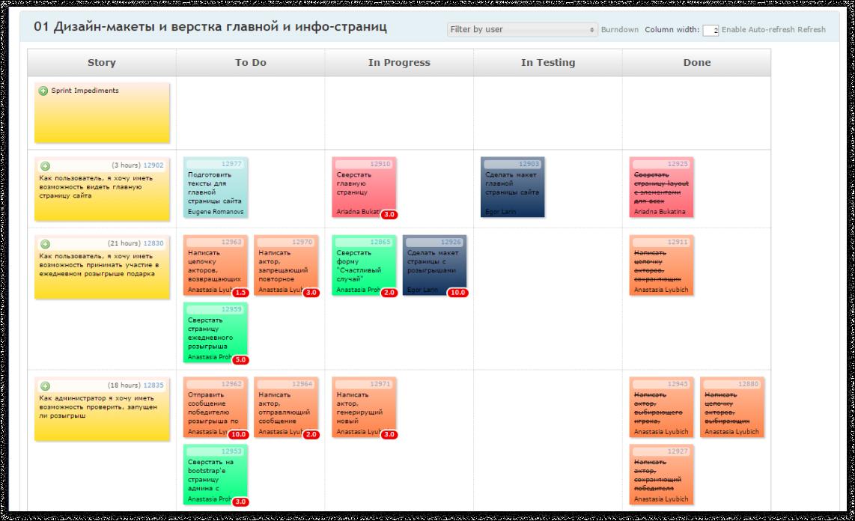 План работ над проектом. Аджайл и цветовое кодирование   SobakaPav.ru