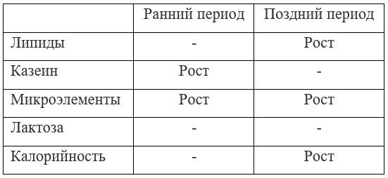 Таблица 1. Влияние массажа по методу Окетани на состав грудного молока
