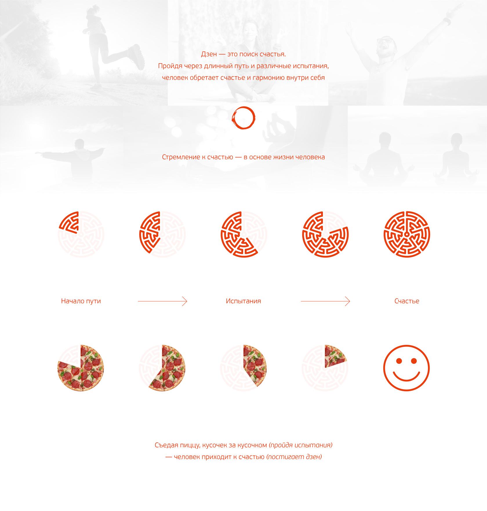 Концепция фирменного стиля, позиционирование, платформа бренда