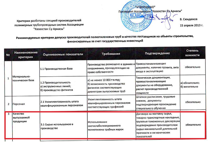 Критерии допуска производителей ПЭ труб Ассоциации Су Арнасы