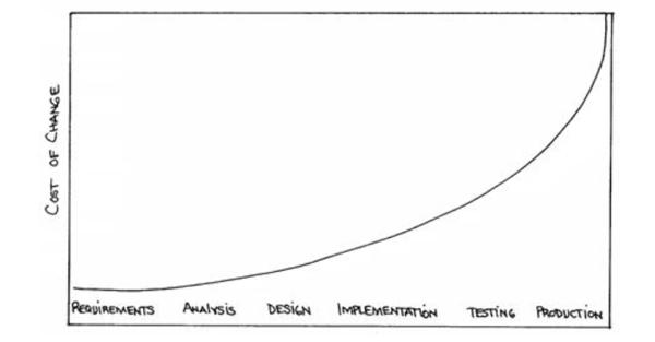 Boehm's curve