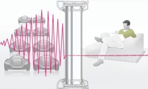 Звукоизоляция пластиковых окон