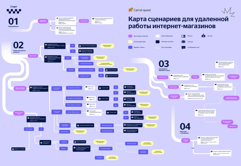 Карта сценариев для удаленной работы интернет-магазинов
