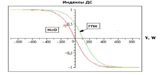 Рис.1: Показатели ДС как функции редокс – потенциалов H2O и ГПК.