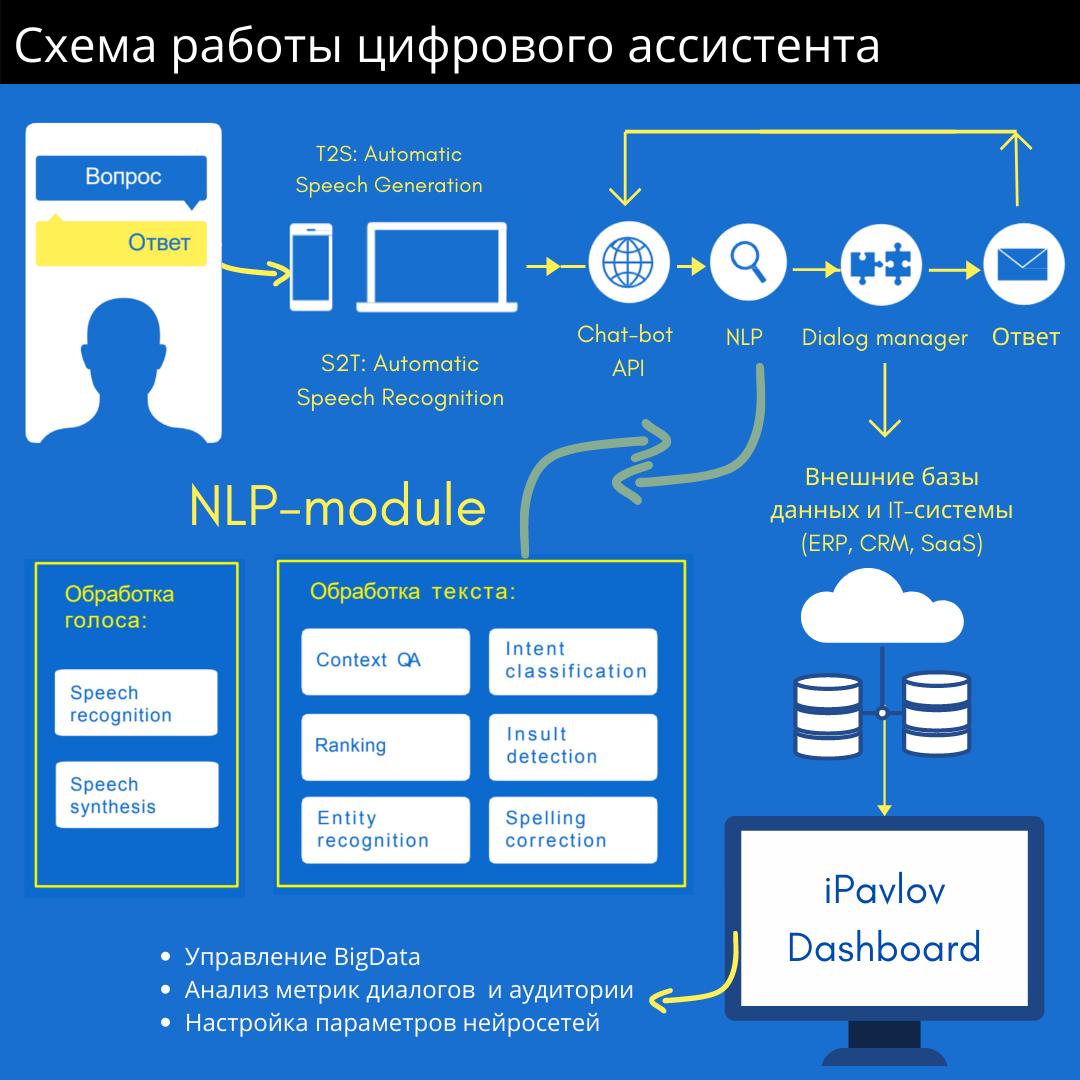 Схема работы цифрового ассистента iPavlov.