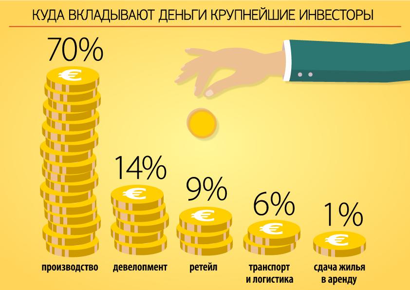 """куда вкладывают деньги крупнейшие финские инвесторы,инфографика """"Фонтанки"""""""