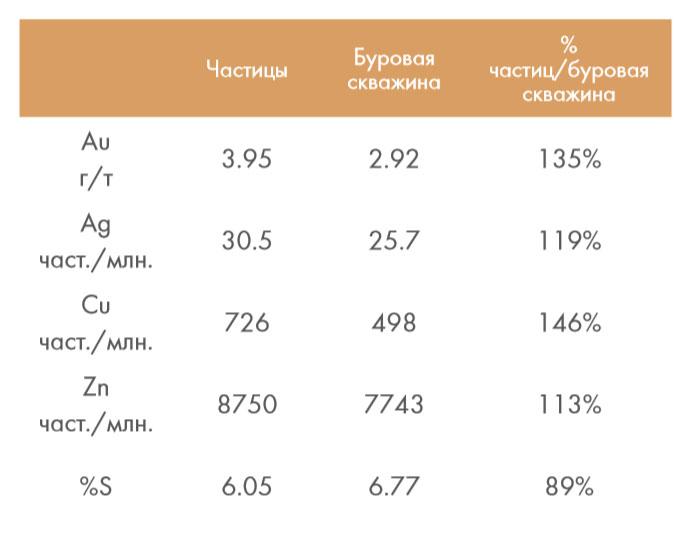 ТАБЛИЦА 2 Сравнение 1104 анализов мелких фракций буровых скважин в сравнении с анализом осколков пород от бурения соответствующих скважин. В целом, 75% анализов на мелкие фракции имеют большую ценность, чем значение осколков пород от бурения скважин (823 из 1104 общих проб).