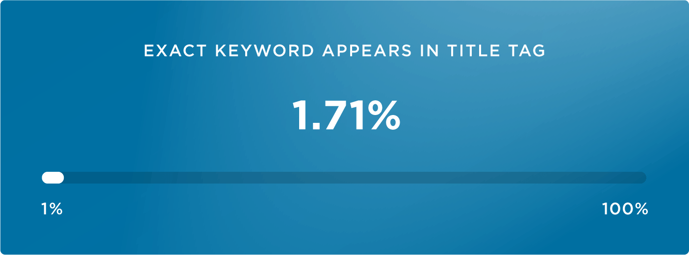 процент точного вхождения ключа в title в результатах vote-поиска