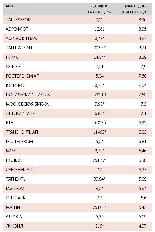 самые большие дивиденды - 5