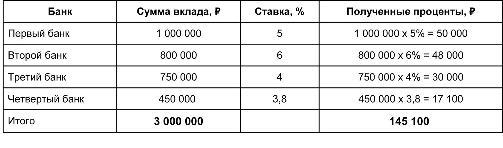 пример расчета налога на вклады