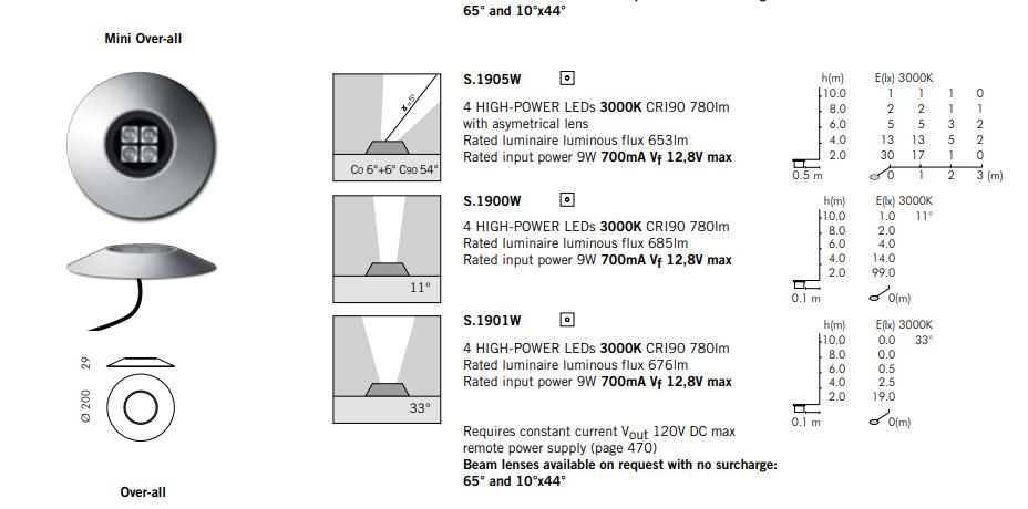 Технические параметры светильника среднего размера