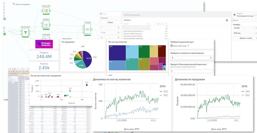 RFM-сегментация и прогнозирование результативности применения маркетинговых механик