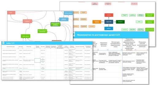Стратегия сбалансированных показателей для мультиканальной розничной сети