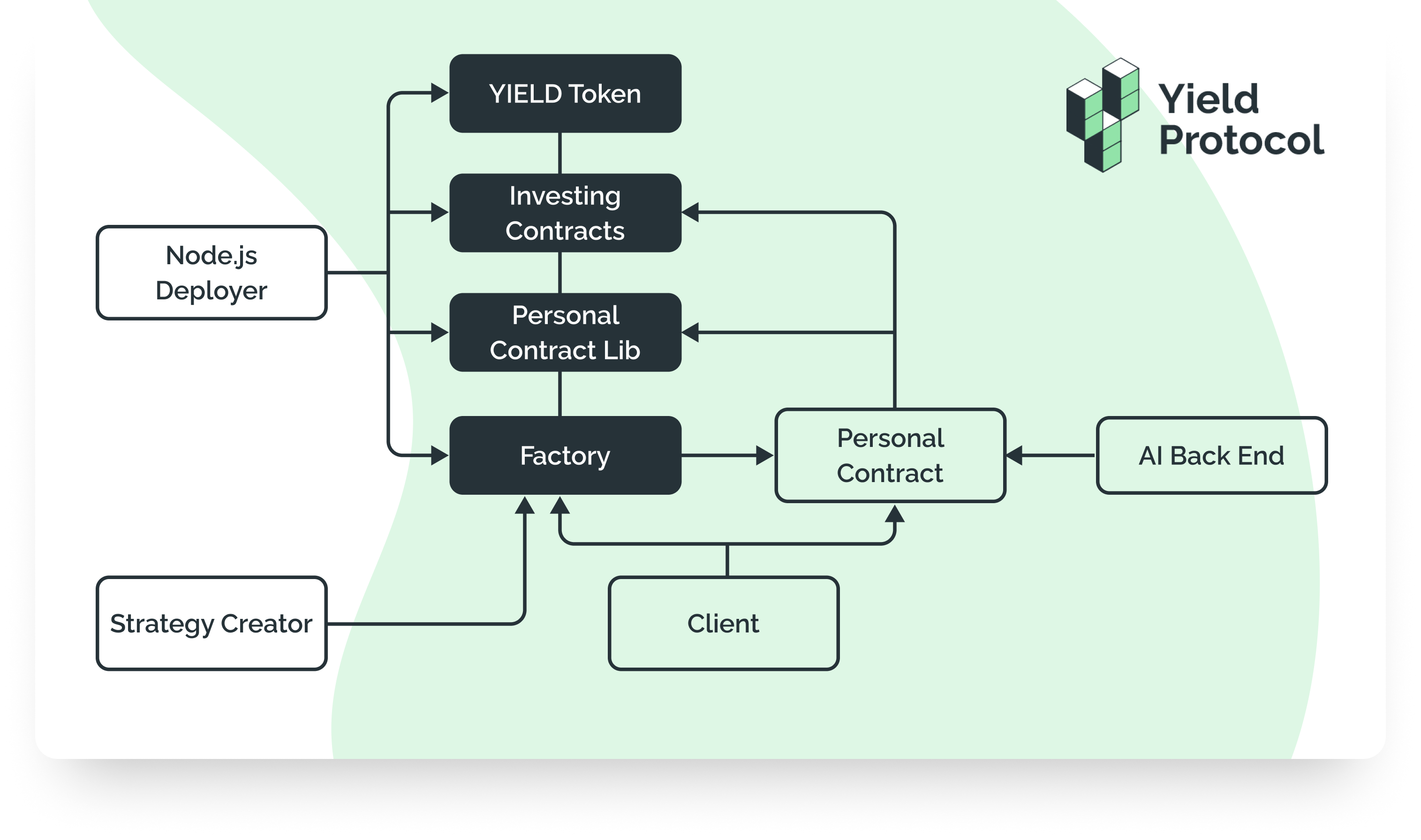 Yield Protocol, review Yield protocol