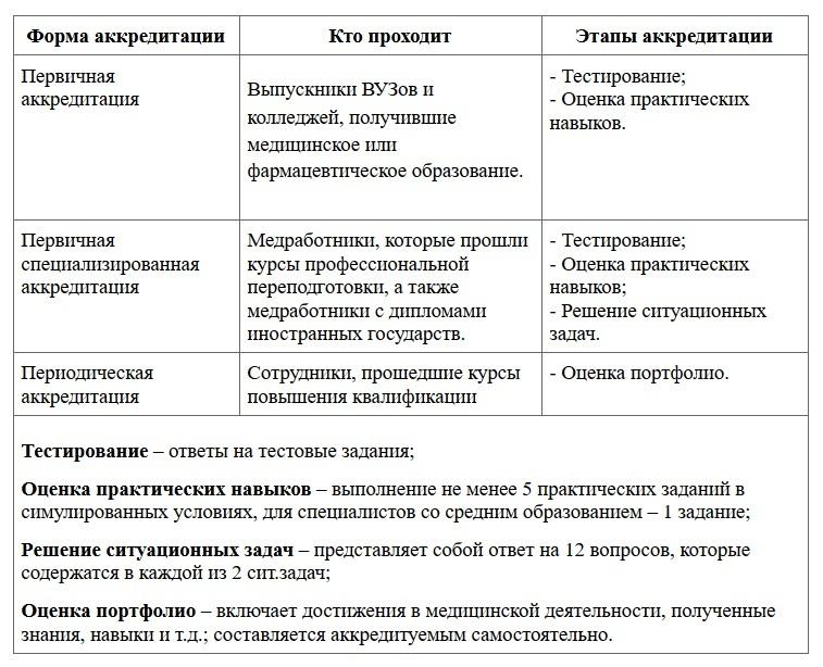 Формы и этапы аккредитации медработников 2021 (prof-resurs.ru)