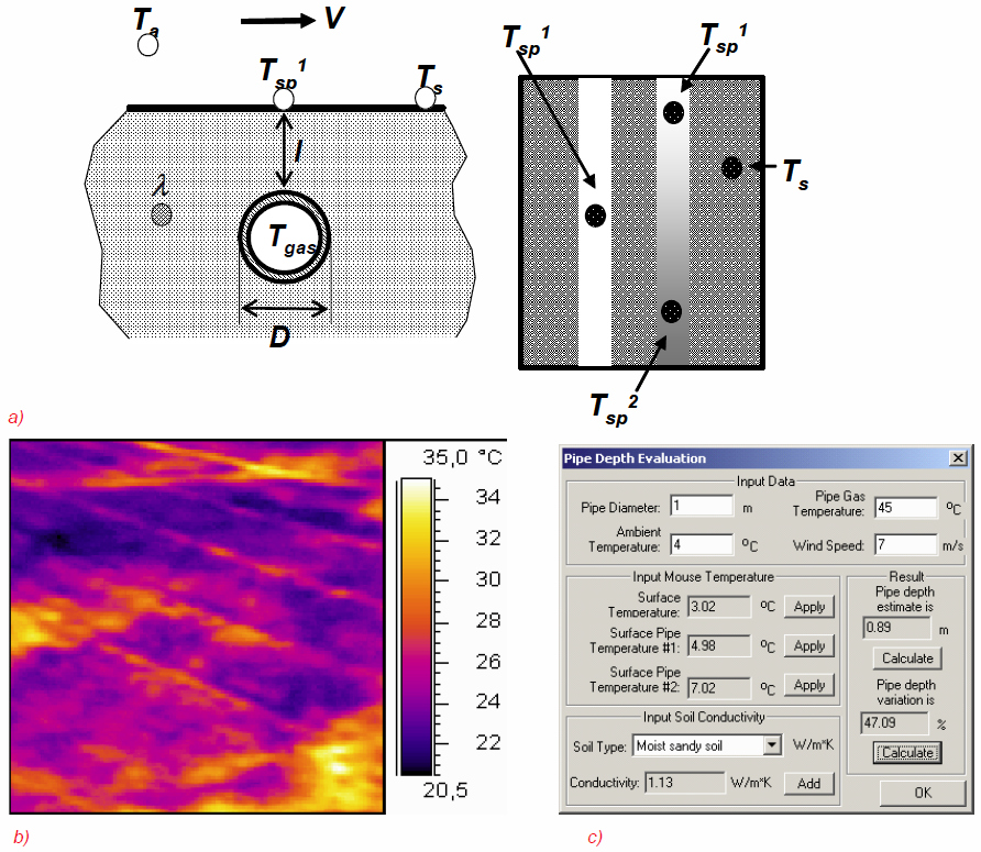 Figure 9. Advanced data treatment of temperature records (evaluating pipe depth):