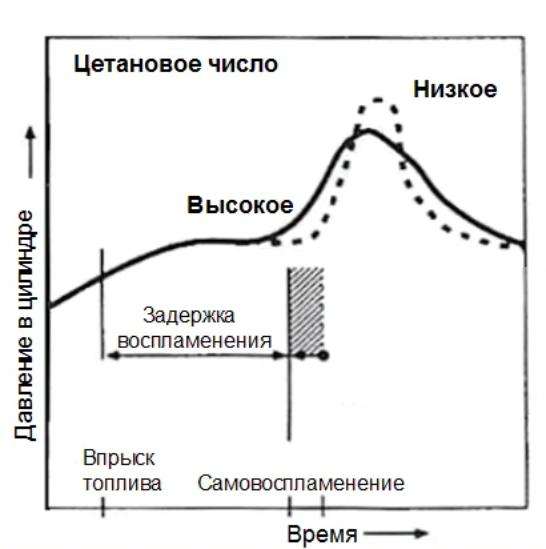 Цетановое число и время воспламенения
