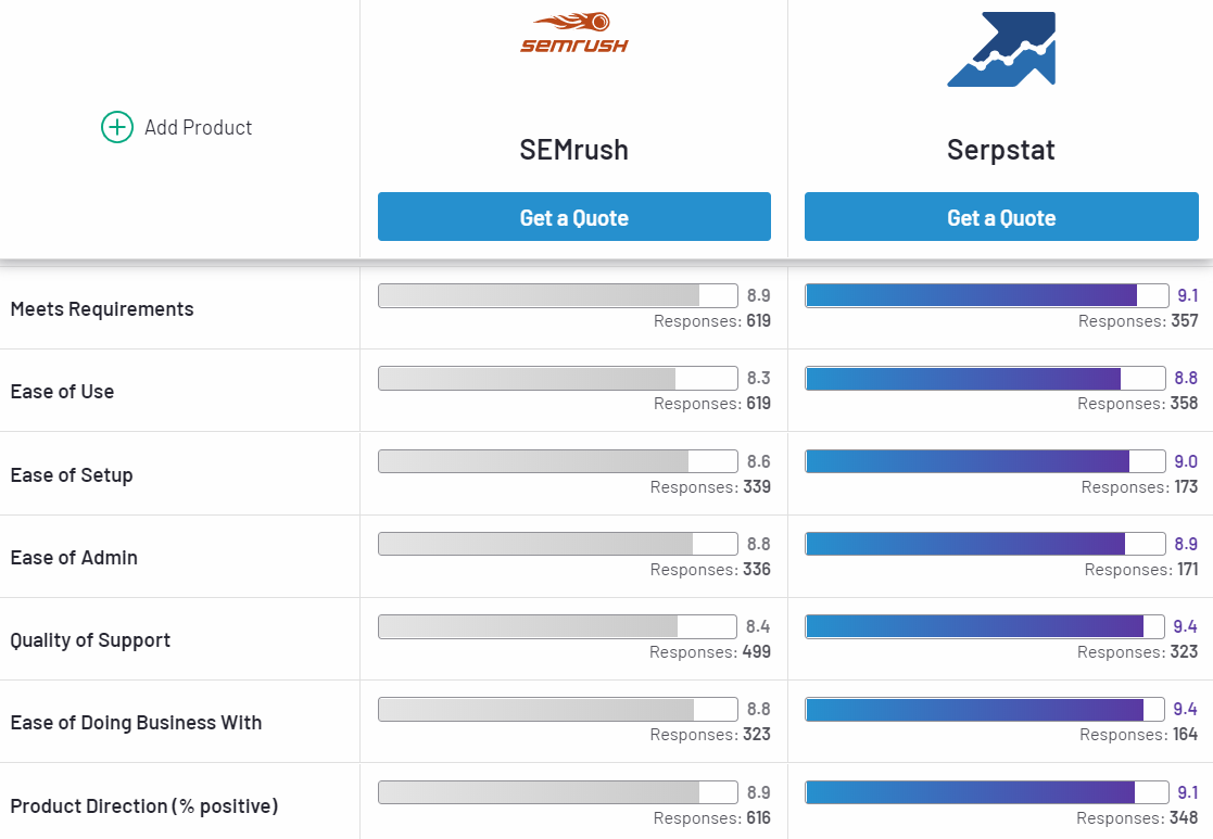 Comparison of the two SEO services: Serpstat and Semrush 16261788518782