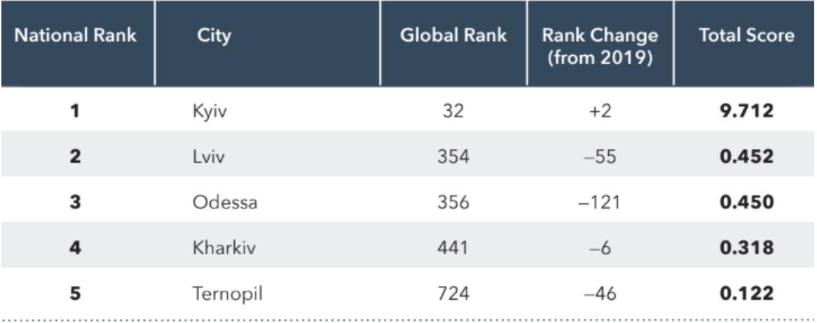 Киев попала в топ-33 городов с лучшими экосистемами для стартапов от школы программирования для детей Junior IT