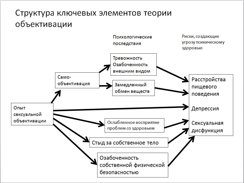 seksualnaya-ozabochennost-kak-s-ney-spravitsya