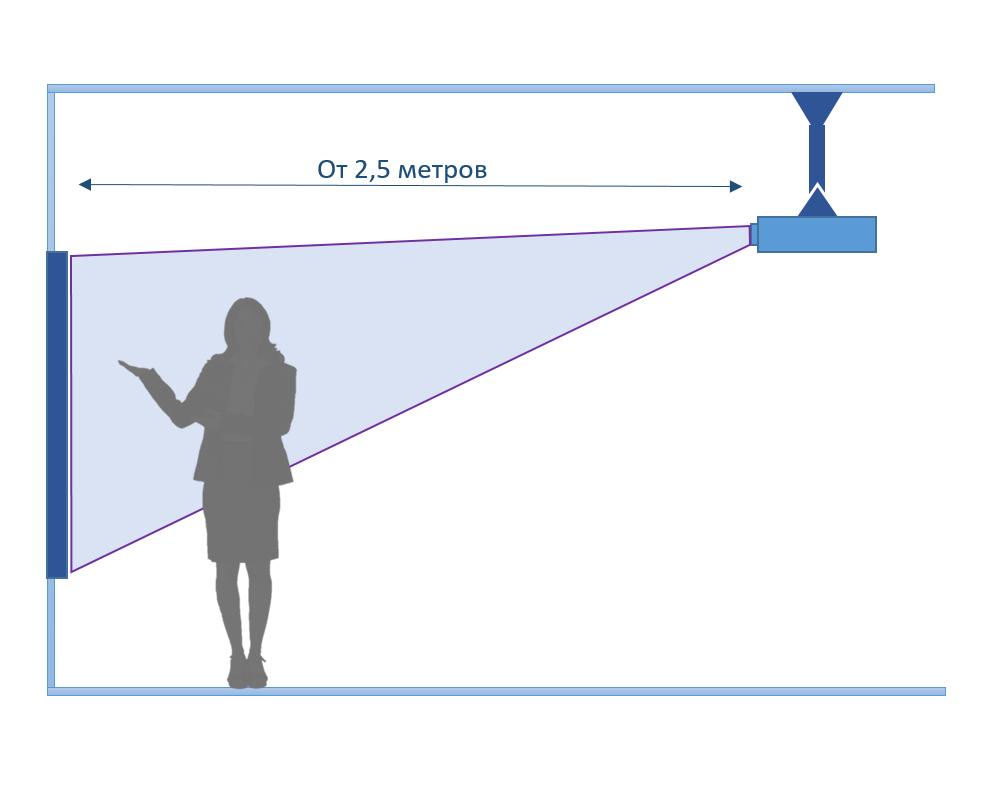 Интерактивная доска с проектором стандартным