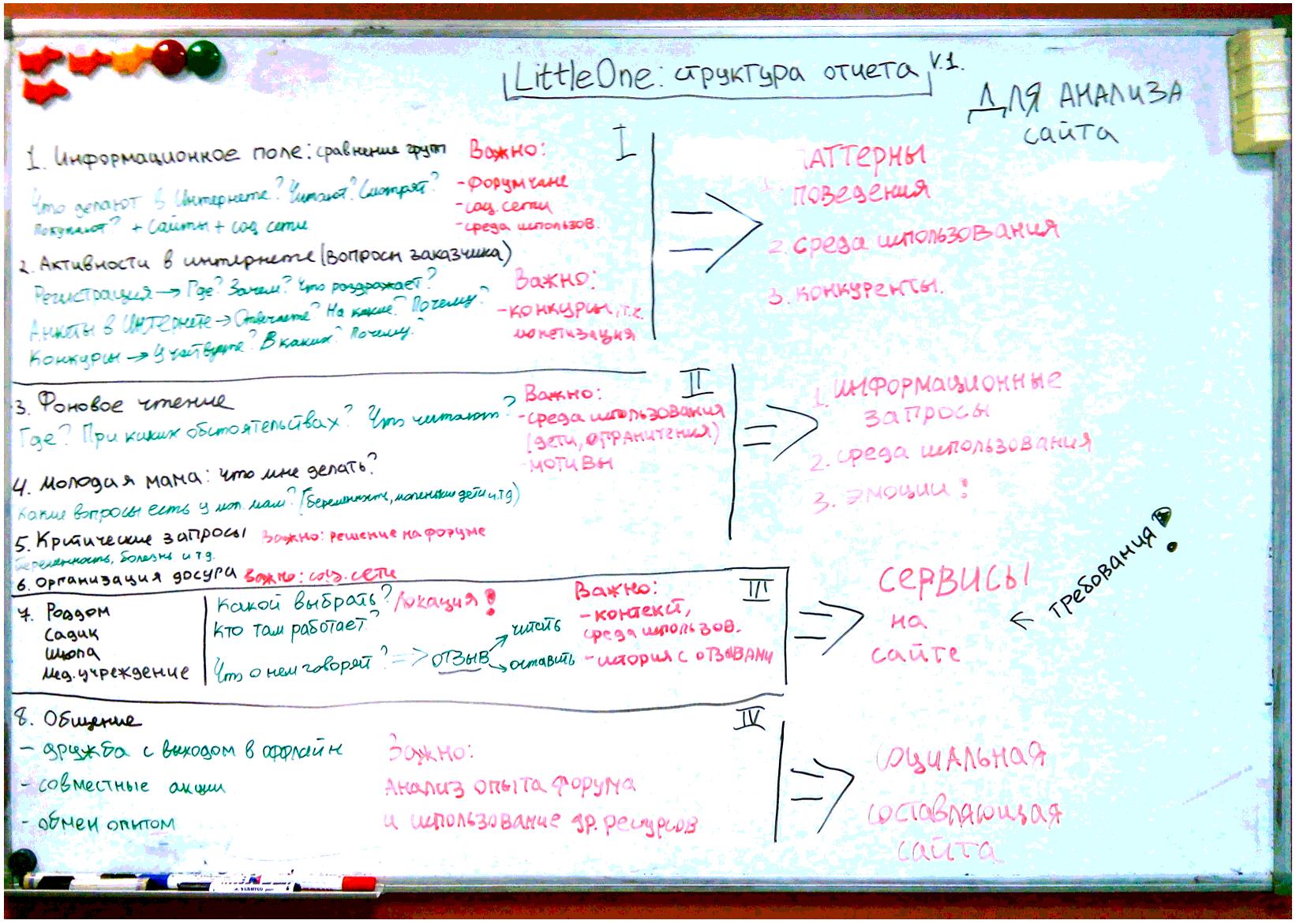 Визуализация внутреннего брейншторма по структуре отчета | SobakaPav.ru
