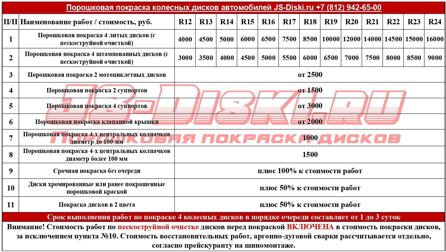Цены на порошковую покраску дисков в СПб