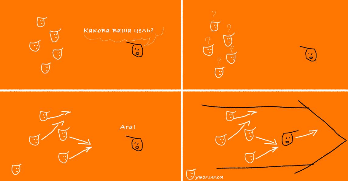 синхронизация команды
