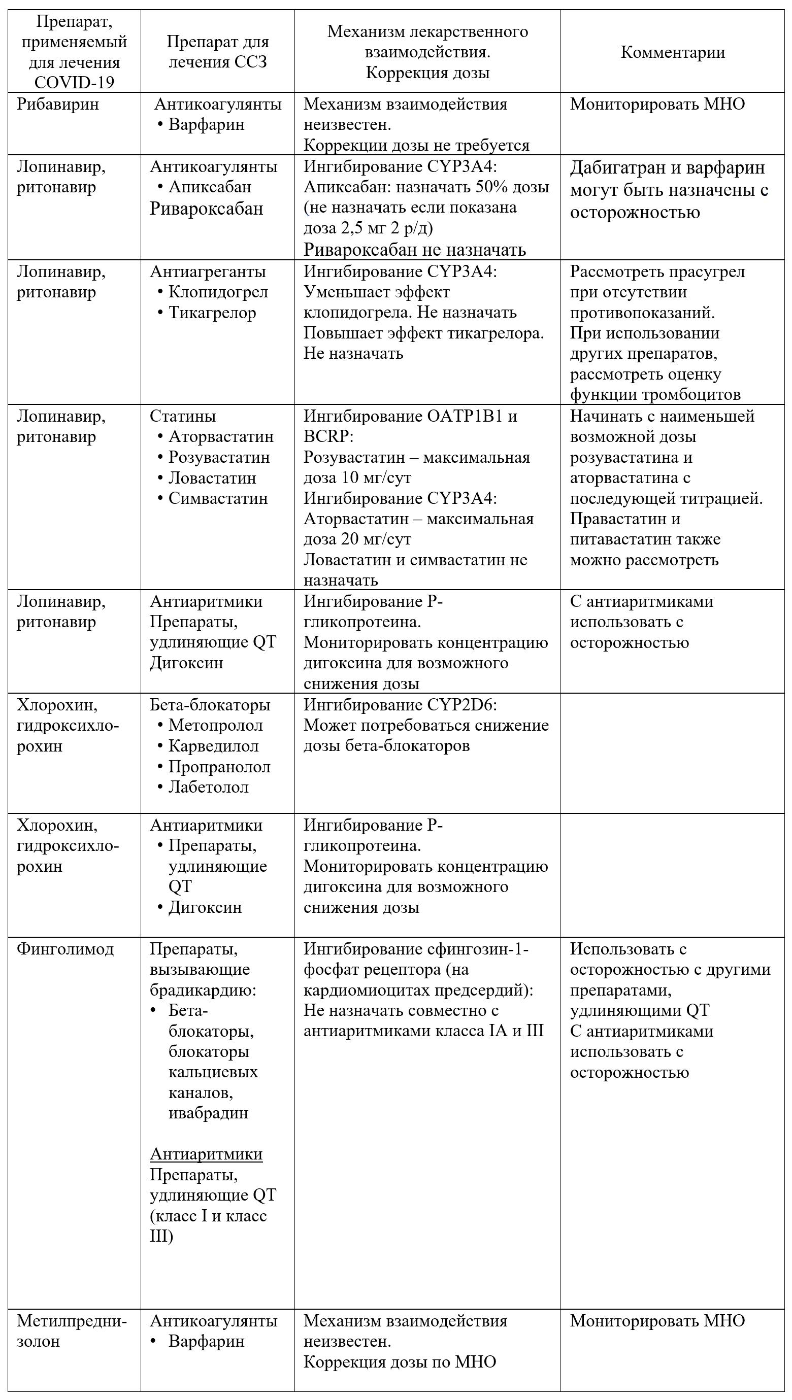 Механизмы взаимодействия и принципы дозирования препаратов для лечения COVID-19 и сердечно-сосудистых заболеваний