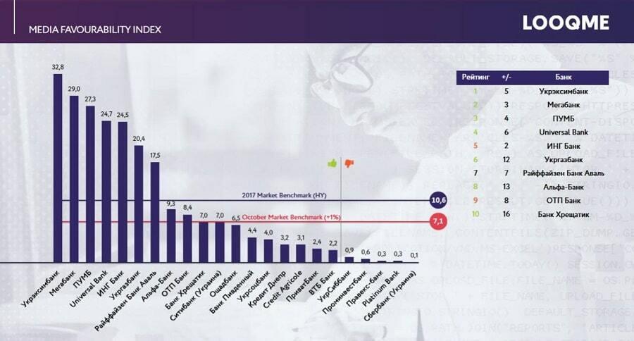 Media favourability index