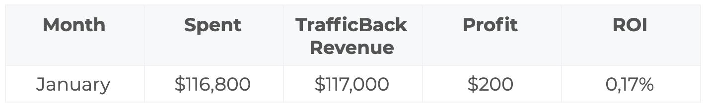 January Profit $200