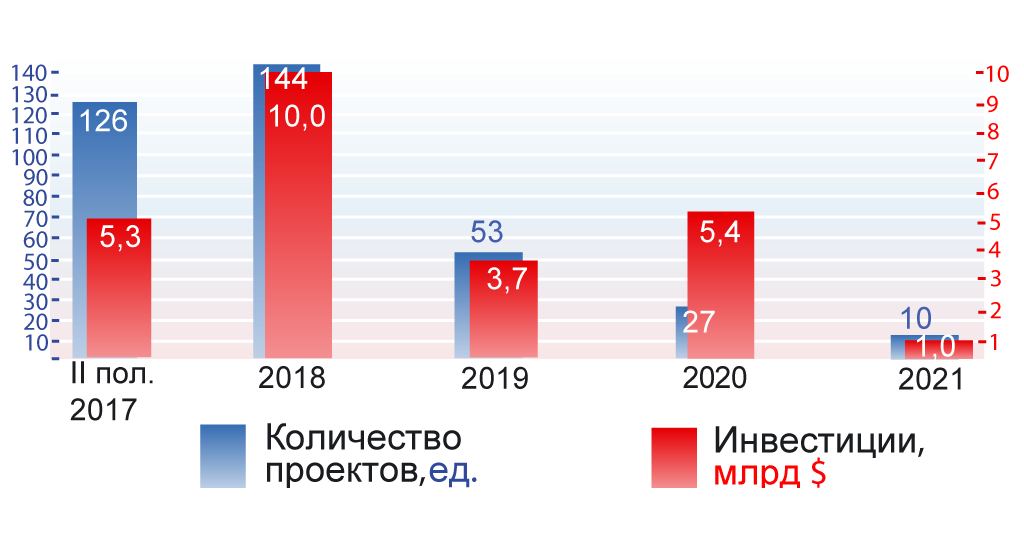 Распределение строящихся и планируемых логистических комплексов России по срокам ввода Источник:информационно-аналитическое агентство InfoLine.