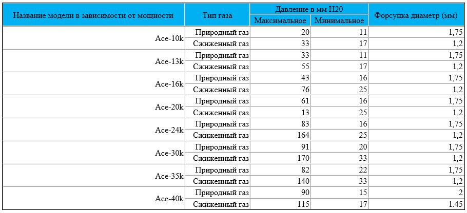 Таблица давления газа котлов Navien Ace
