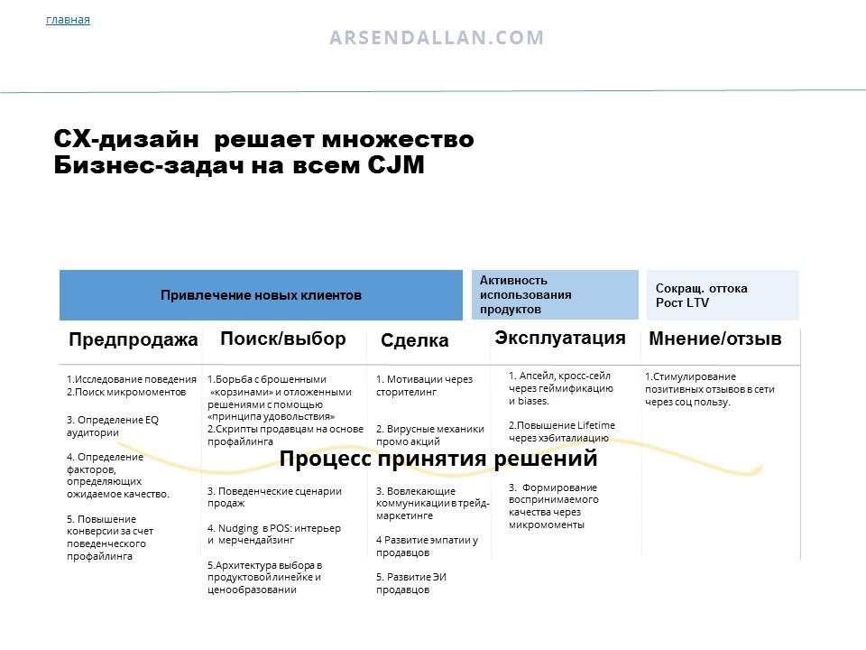 CX-дизайн, user experience, cx, ux, пользовательский опыт, человекоцентричность