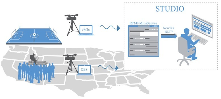 RTMP MiniServer