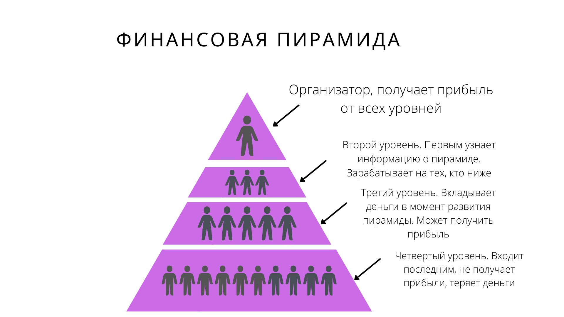 Устройство финансовой пирамиды