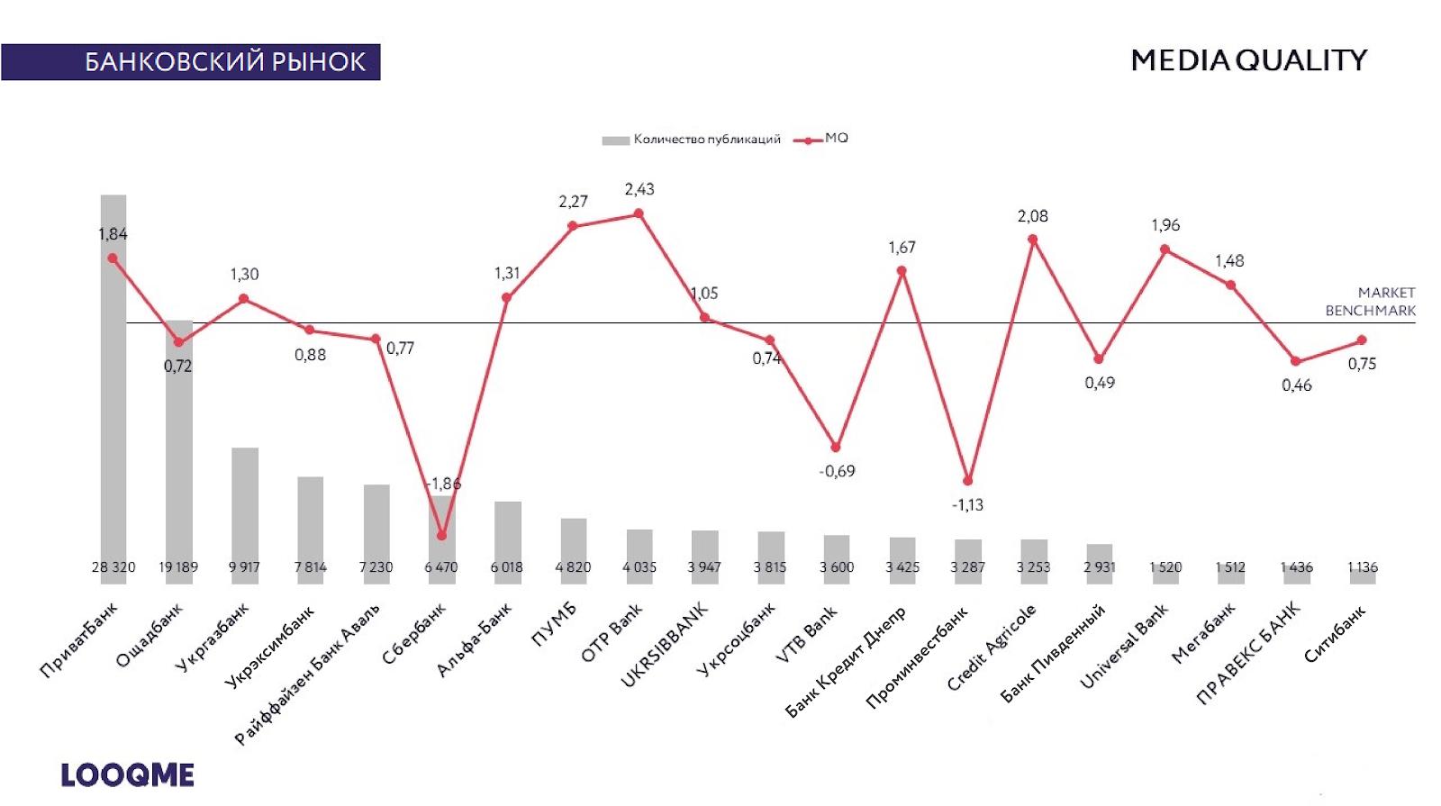 Банковский рынок: media quality