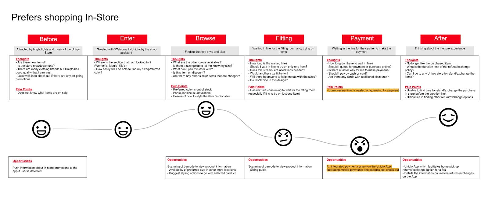Aha-моменты при разработке карты пути клиента мобильного приложения
