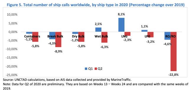Trends in maritime logistics in 2021