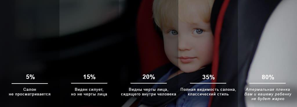 Светопропускаемость в процентном соотношении. 5% - салон не просматривается. 15% - Виден силует, но не черты лица. 20% - Видны черты лица, сидящего внутри человека, 35% - полная видимость салона, классический стиль. 80% - Атермальная тонировка. Вам и вашему ребенку не будет жарко