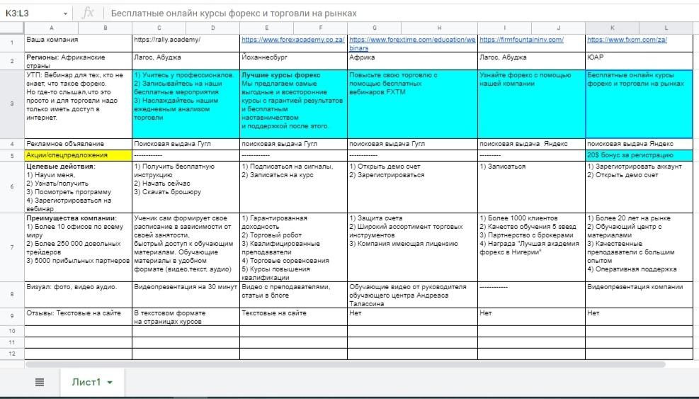 анализ сайта конкурентов таблица
