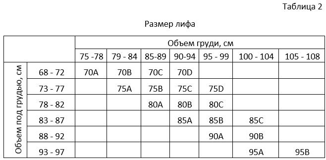 Как определить размер лифа - Таблица 2 - Blume Lingerie a3858c79df4
