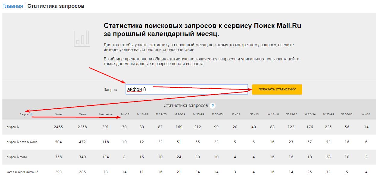 анализ целевой аудитории для seo через mail ru
